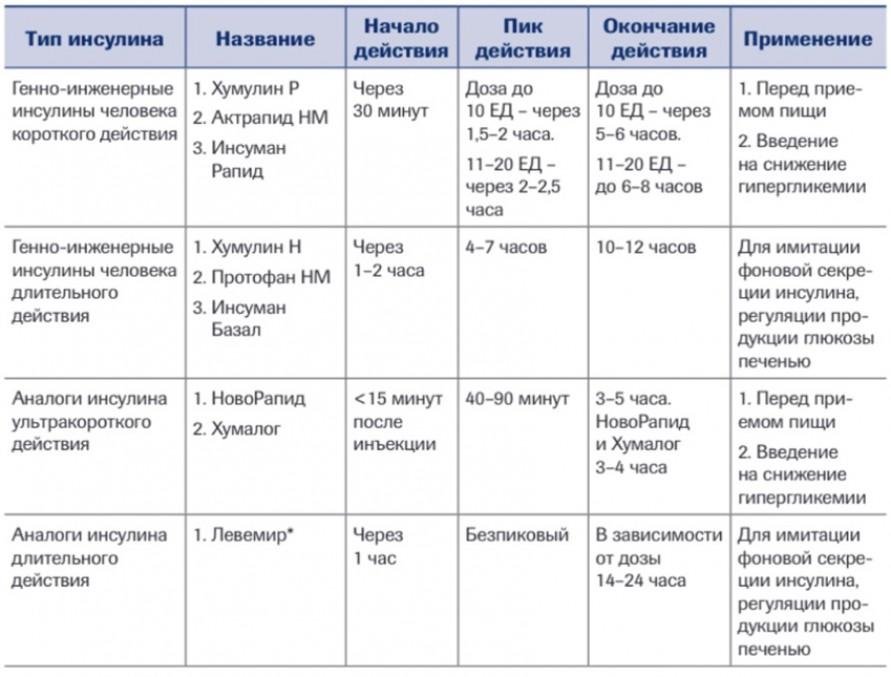 Препараты инсулина, разрешенные к применению во время беременности