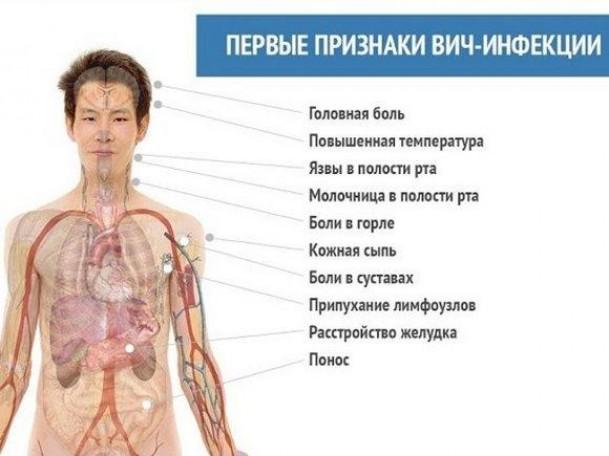 Симптомы инфицирования